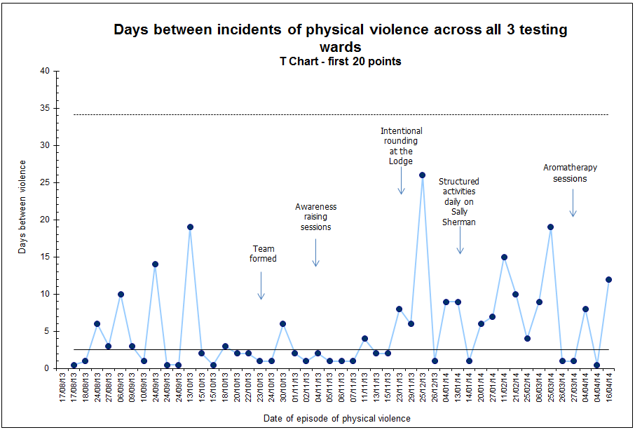 Days between incidents of physical violence across all 3 testing wards