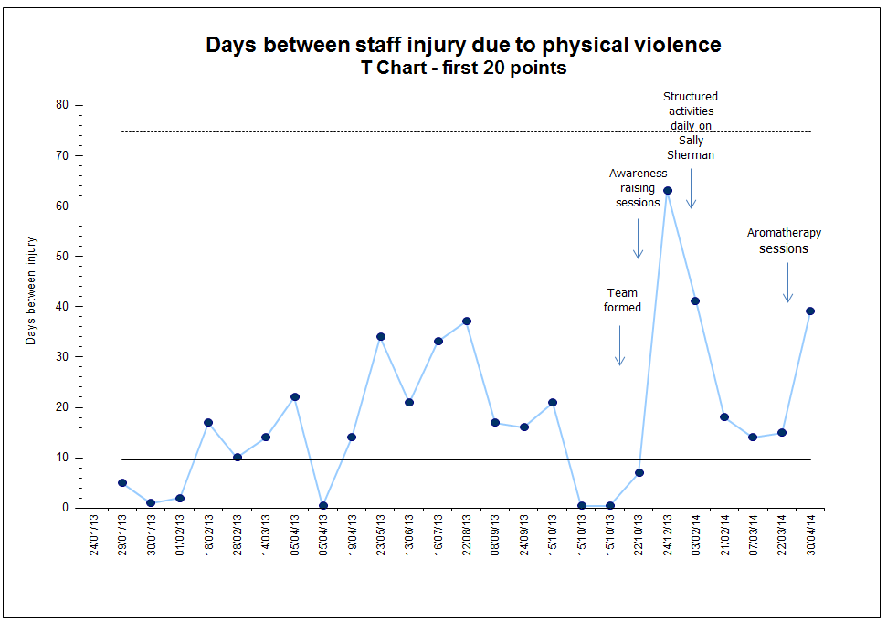 Days between staff injury due to physical violence