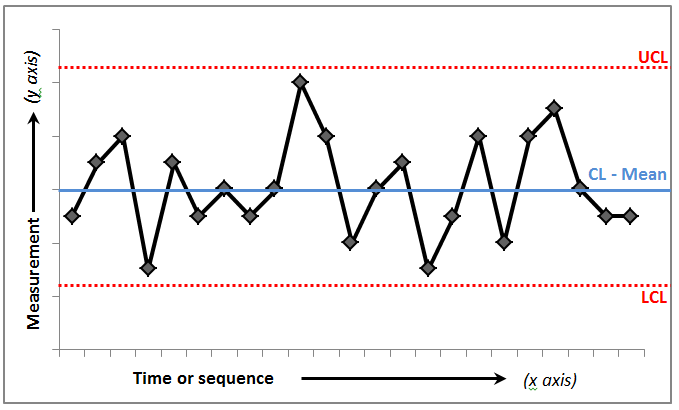 Typical control chart 1