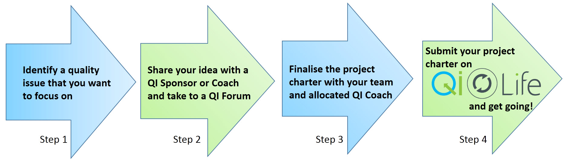 Starting a QI project - 4 step process v3