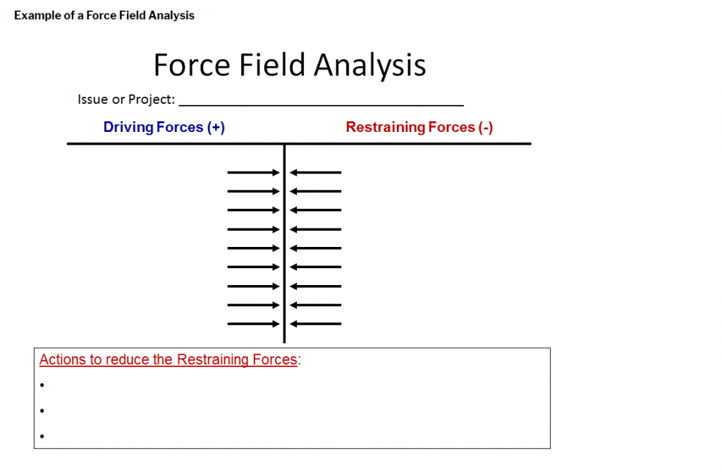 force-field-analysis