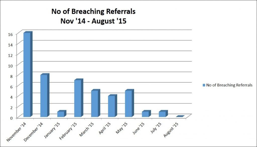 Figure 1 - Number of referrals breaching deadlines from November 2014 - August 2015